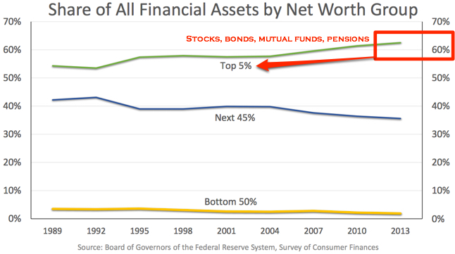 Janet Yellen Financial Assets Graph