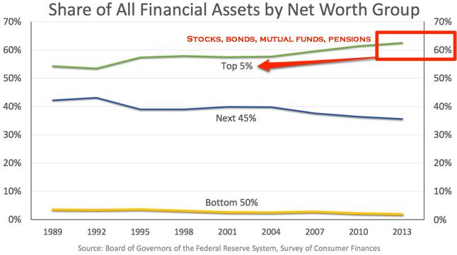 Janet Yellen Financial Assets Graph