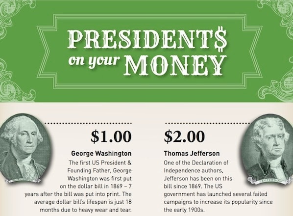 What Presidents Are On Money