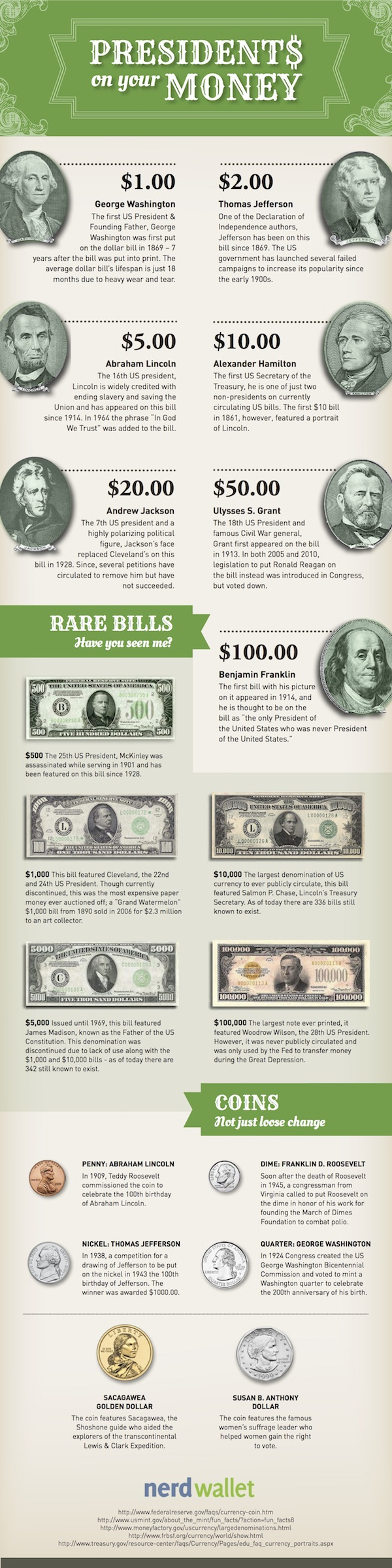 Money Presidents on Paper Currency & Coins