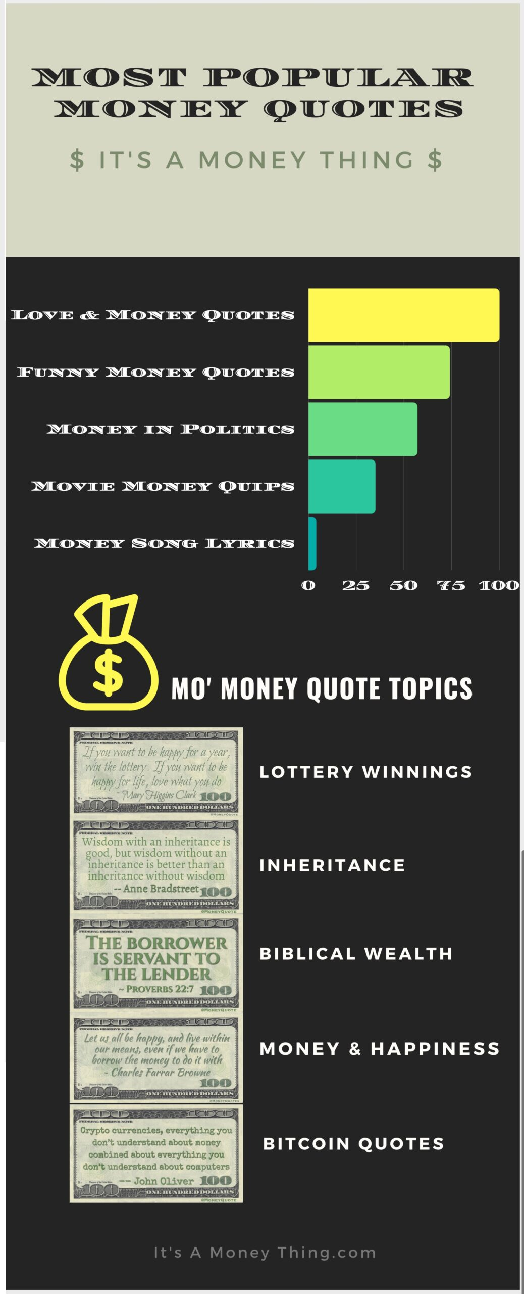 Popular Money Quotes Infographic