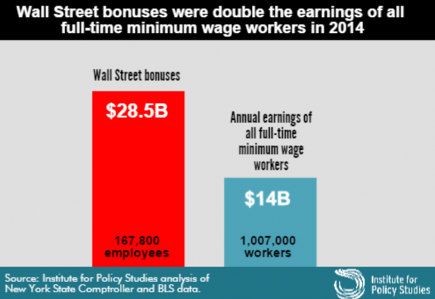 Wall-Street-Bonuses-2X-Min-Wage-Earnings