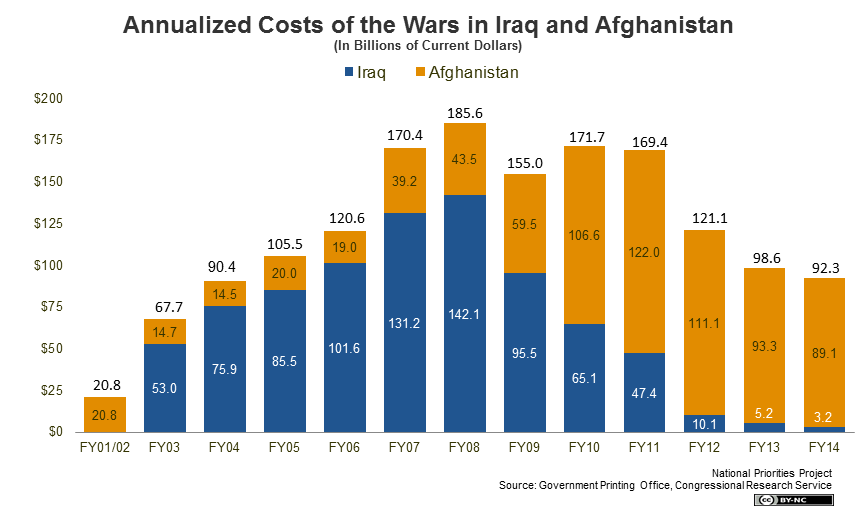 war cost chart from national priorities