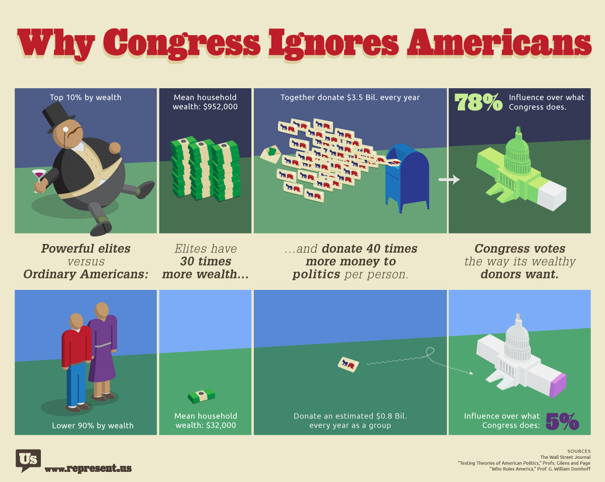 Why Congress is Corrupt: Answering to Funders | Infographic
