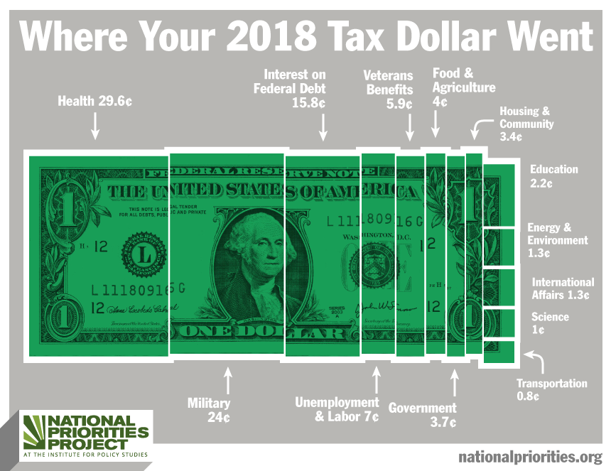 Where your 2018 Tax Dollar Went
