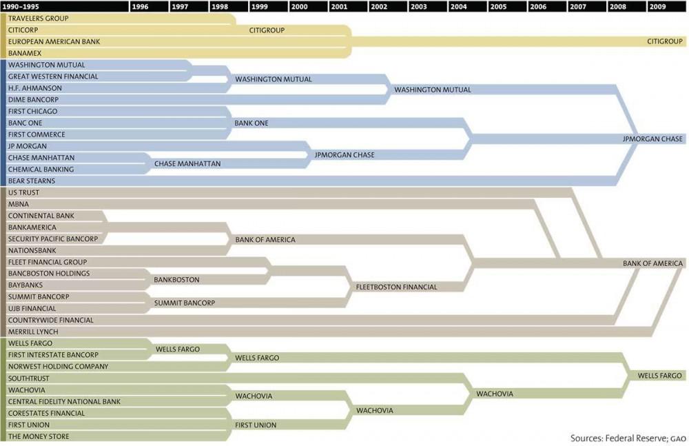 Mother Jones 37 bank mergers to 4 chart