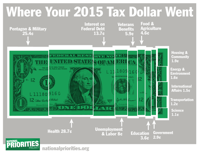 National priorities org where 2015 Tax Dollar Goes
