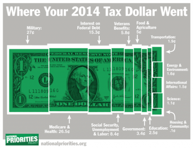 Tax Dollar 2014 Infographic - NationalPriorities.org